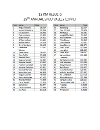 RESULTS 29TH ANNUAL SPUD VALLEY LOPPET